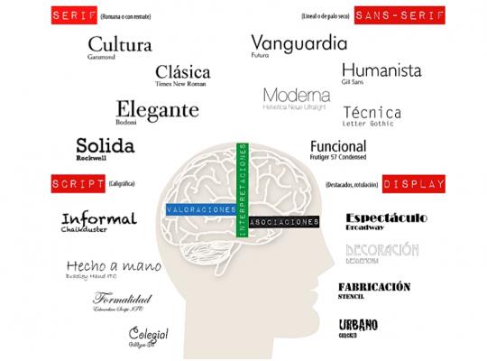 Personalidades de la tipografía
