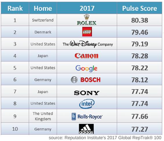 Las 10 empresas con mejor reputación en el mundo.