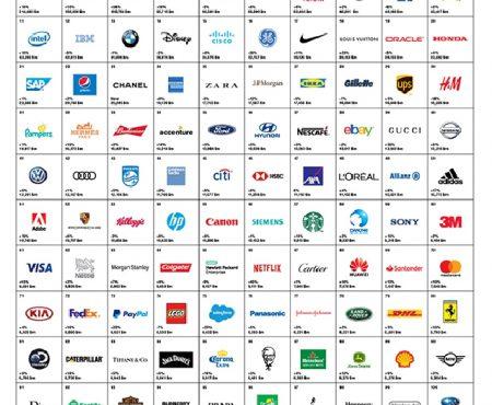 Las marcas más valiosas del mundo de este 2018